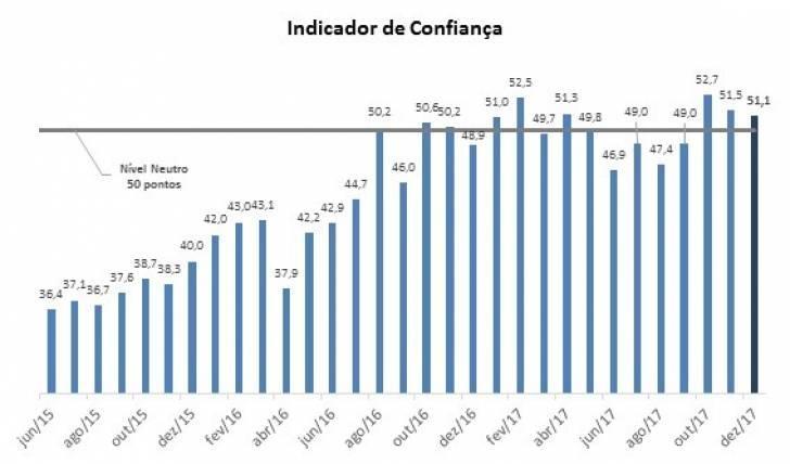 Confiança da micro e pequena empresa cresce 2,2 pontos em 2017 e fecha o ano apontando otimismo