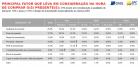 Dia das Crianças deve movimentar R$ 9,4 bilhões no varejo, aponta pesquisa CNDL/SPC Brasil