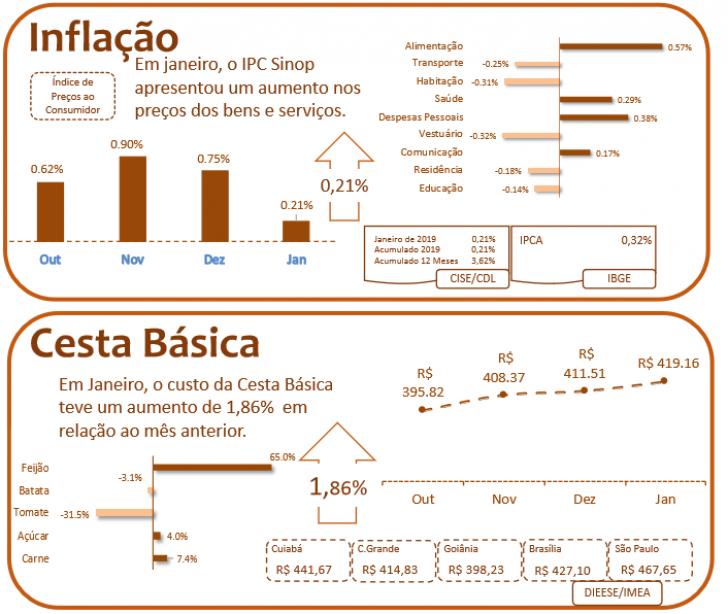 Cesta tem aumento mas inflação está em queda